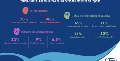 En el Día Mundial del Alzhéimer, ¿cuáles son los recuerdos de las personas mayores en España?