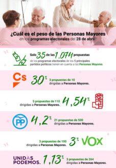 Disminuye el peso de las personas mayores en las propuestas de las elecciones del 28 de abril
