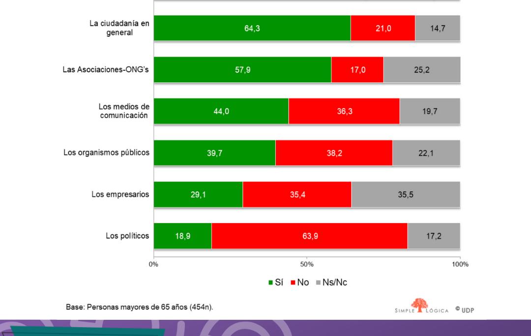 Mayores de 75 años en pequeñas ciudades: el perfil de las personas que más han percibido la discriminación por edad