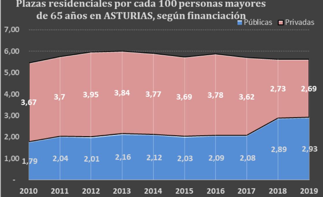 Asturias alcanza las recomendaciones de la OMS